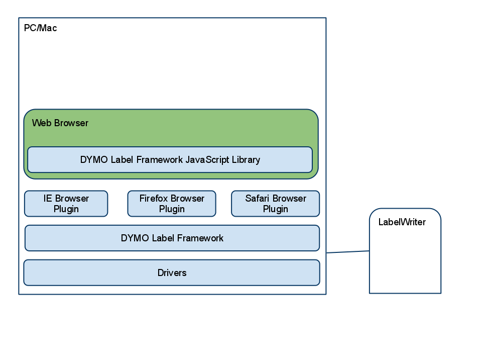DYMO Label Web SDK (BETA) » DYMO Developer SDK Support Blog